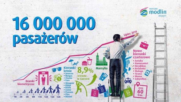 7 lat i 16 milionów pasażerów na lotnisku Modlin – Warszawa