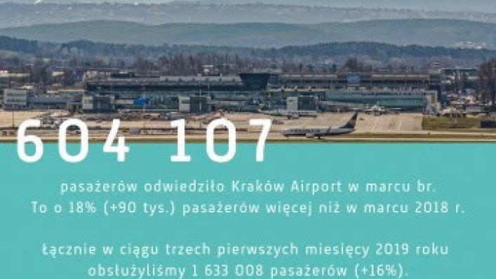Coraz chętniej latamy z Krakowa – statystyki za marzec