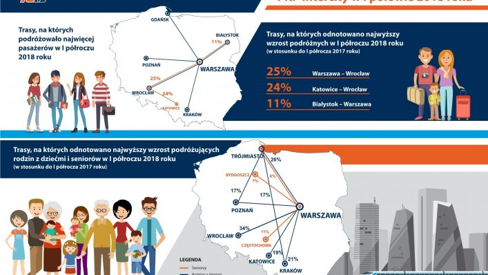 Dokąd jeżdżą Polacy?