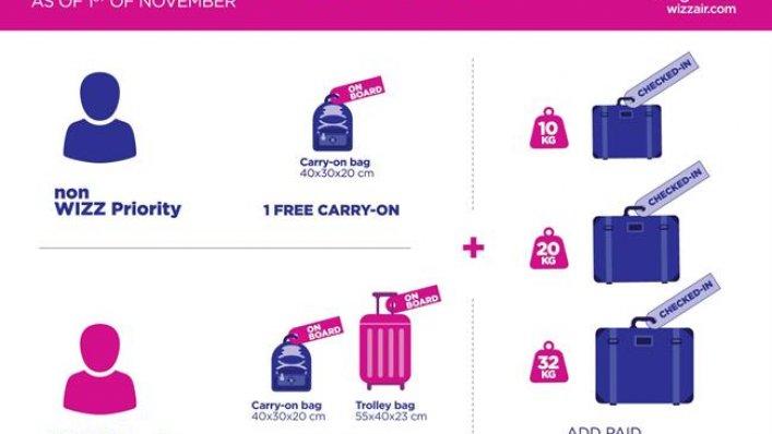 Nowa polityka bagażowa Wizz Air