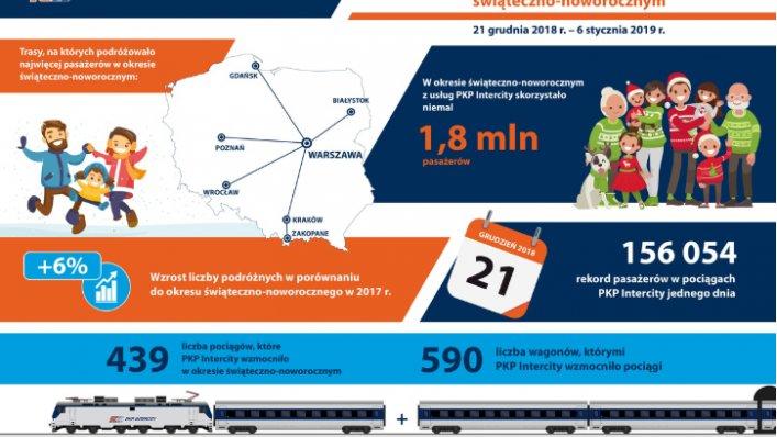 Rekordowe statystyki PKP Intercity z okresu świątecznego