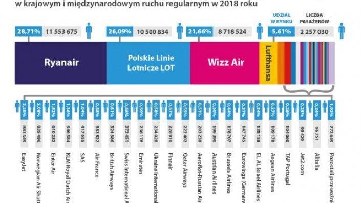 Statystyki transportu lotniczego w Polsce za rok 2018